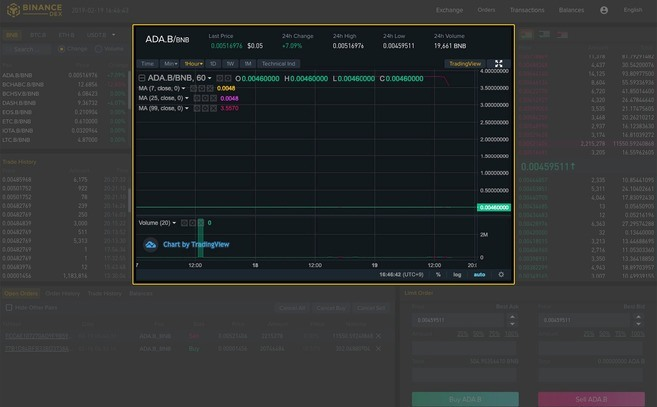 Binance Dex: Guide de l'interface