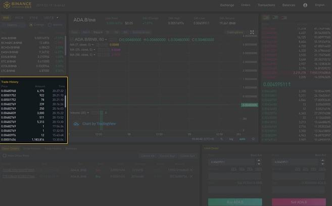 Binance DEX: Guia da Interface
