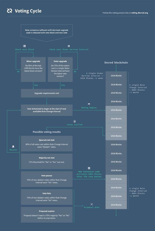 Giải thích cơ chế đồng thuận hỗn hợp PoW/PoS