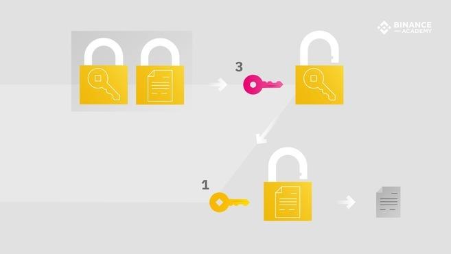 Czym jest PGP?