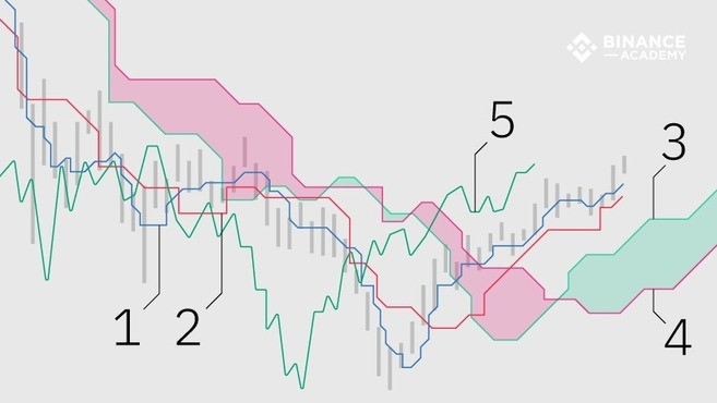 Ichimoku Clouds Explained