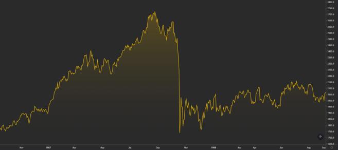 Entwicklung des Dow Jones Industrial Average um die Zeit des Schwarzen Montags.