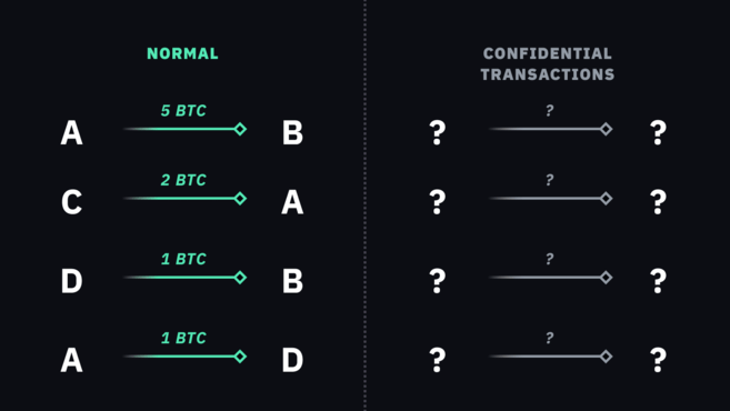 Normal transactions vs Confidential transactions