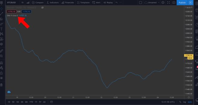 Modifying a chart on tradingview interface