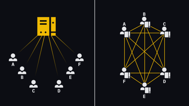 A centralized network (left) vs. a decentralized one (right).