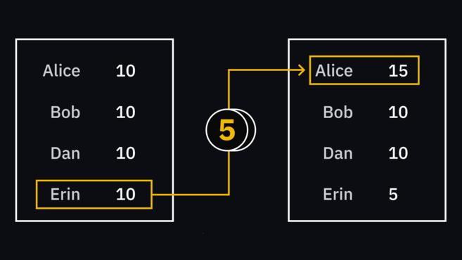 Transaction sheet displaying erin sending 5 eth to alice.