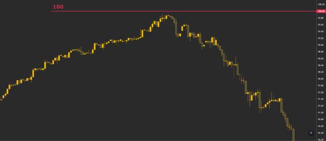US Dollar Index (DXY) apresentando uma reversão antes de atingir o valor de 100.