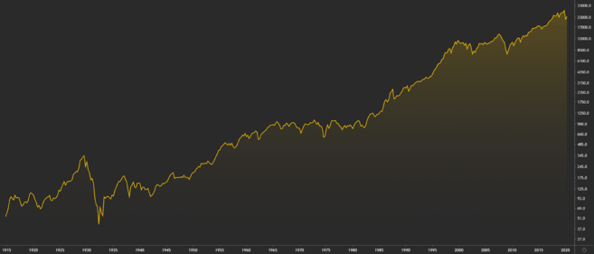 Performance des Dow Jones Industrial Average (DJIA) seit 1915.