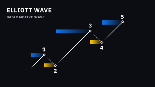 an introduction to the elliott wave theory