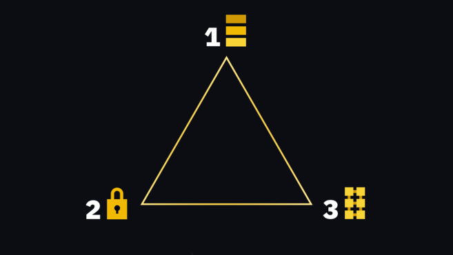 Trilemma Blockchain