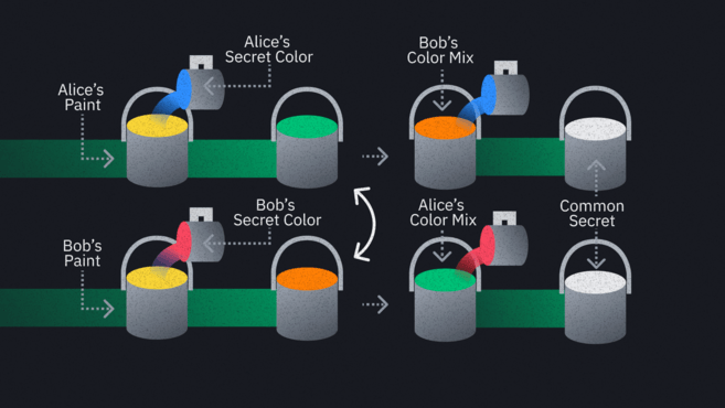 Both combinations have the same colors in them, so they should look identical. Alice and Bob have successfully created a unique color that adversaries are unaware of.