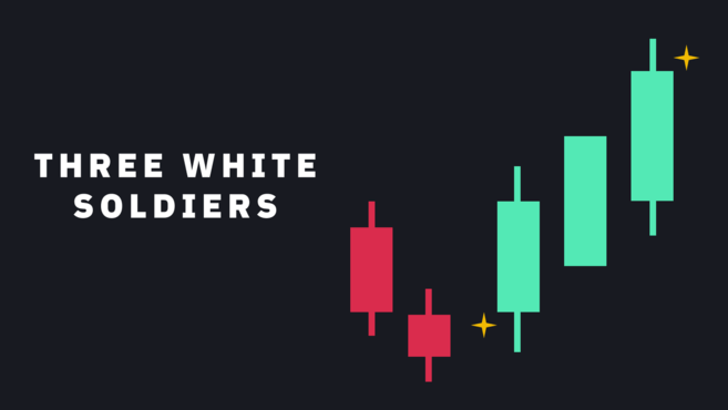 Bullish reversal candlestick pattern - Three white soldiers