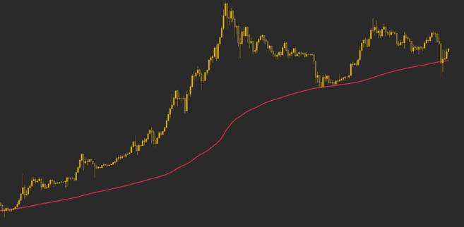 Média móvel de 200 semanas atuando como suporte para o preço do Bitcoin.