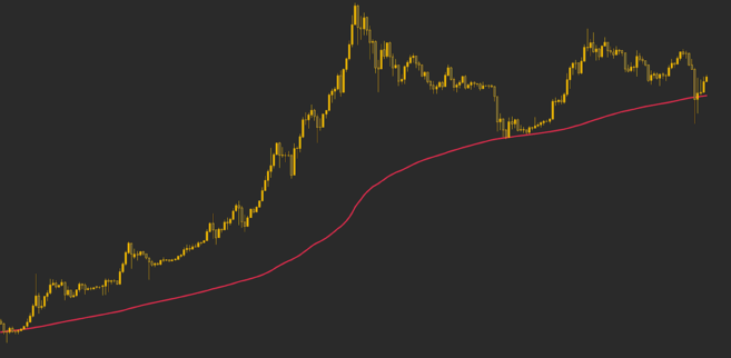 Moving average 200 minggu bertindak sebagai support terhadap harga Bitcoin.