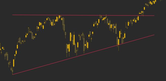 Linhas de tendência atuando como suporte e resistência para o S&P 500.