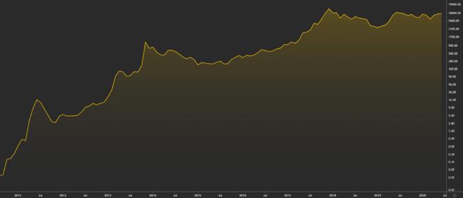 De Bitcoin-prijsgrafiek (2010-2020).
