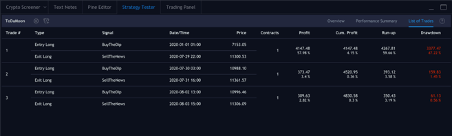 Trading view strategy tester