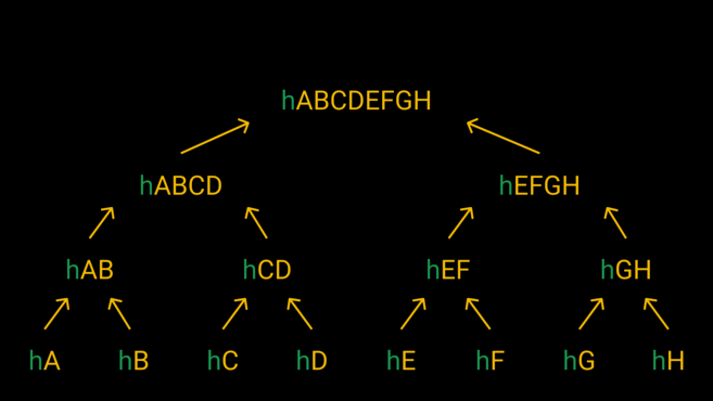 The structure looks like an upside-down tree. On the bottom row, we have the leaves, which are combined to produce the nodes and, finally, the root.