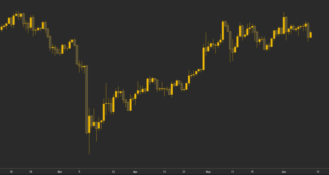 Daily chart of Bitcoin. Each candlestick represents one day of trading.