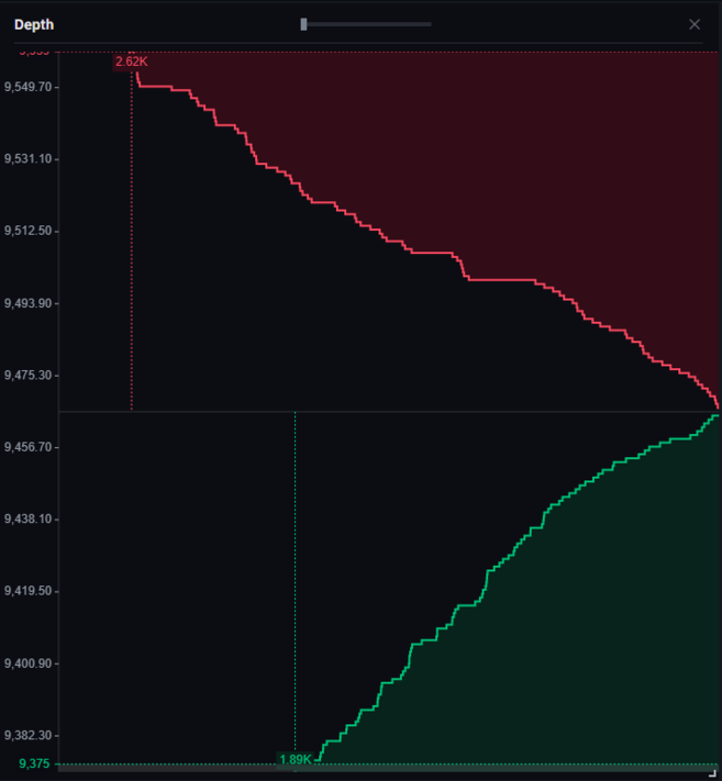 Order book depth of the BTC/USDT market pair on Binance.