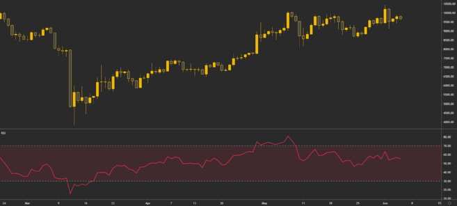 The RSI indicator applied to a Bitcoin chart.