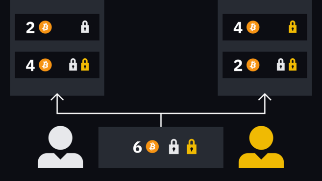 If Alice wanted to pay 1 BTC to Bob, for example, the two new transactions would credit 2 BTC to Alice, and 4 BTC to Bob. In this way, the balance is updated.
