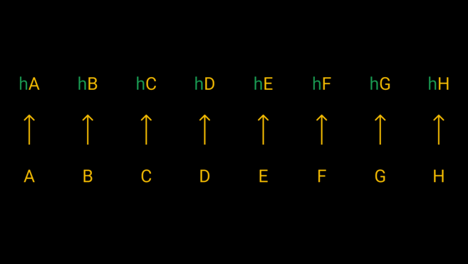 We pass each of our eight fragments through a hash function to get their hashes.
