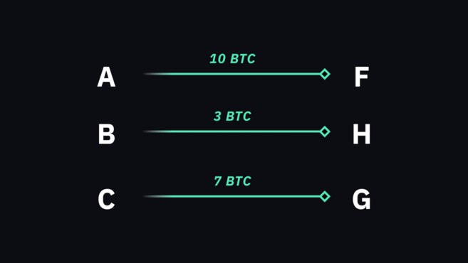 Bitcoin transaction examples showing sender, receiver and amount transferred.