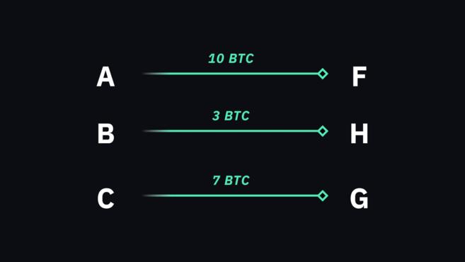 Contoh transaksi Bitcoin menunjukkan pengirim, penerima, dan jumlah yang ditransfer.