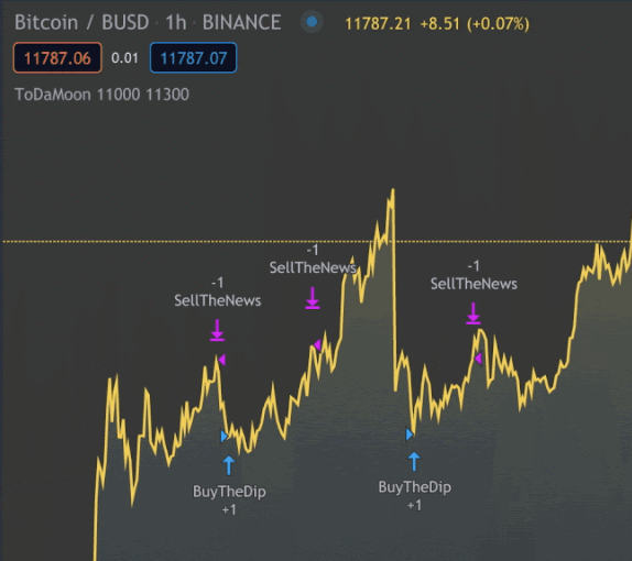 indicator active on tradingview chart
