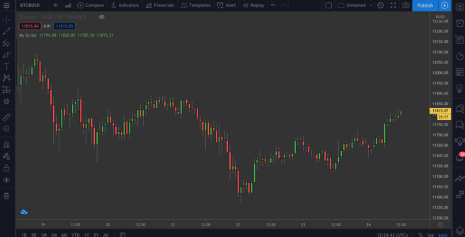 Candlestick chart on tradingview