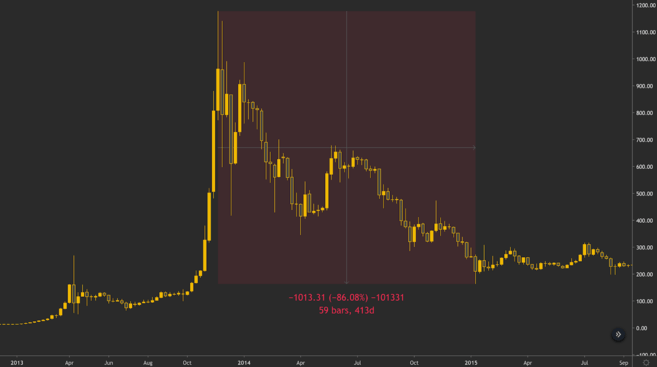 Bitcoin price crashes 86% from the 2013 top.