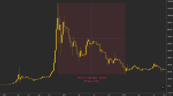 Il prezzo di Bitcoin perde l'86% dal massimo del 2013.