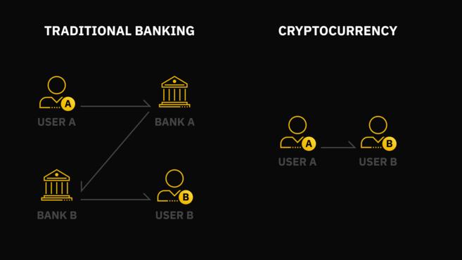 기존 은행과 암호화폐 비교