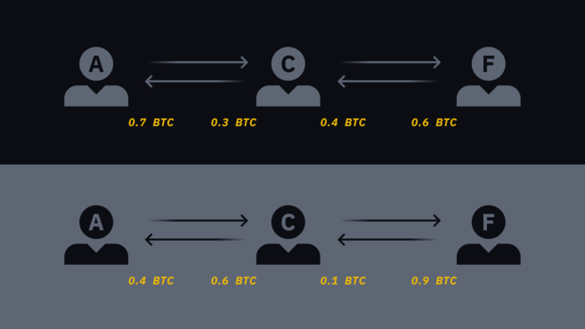 Users' balance before and after a transfer of 0.3 BTC from Alice to Frank.