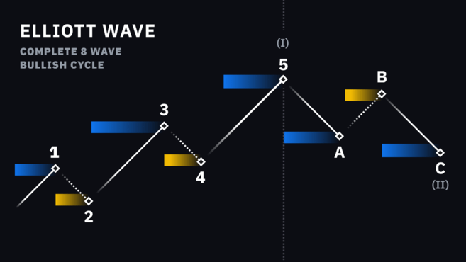 An Elliot Wave Cycle, with Motive Waves (blue) and Corrective Waves (yellow).