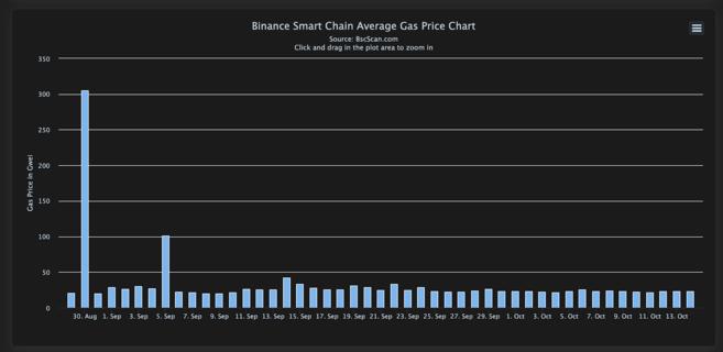 Il prezzo medio del gas su Binance Smart Chain