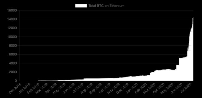 Growth of tokenized BTC on Ethereum. Source: btconethereum.com