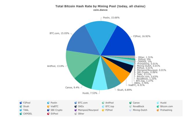 Desglose de 24h de la tasa de hash por pool