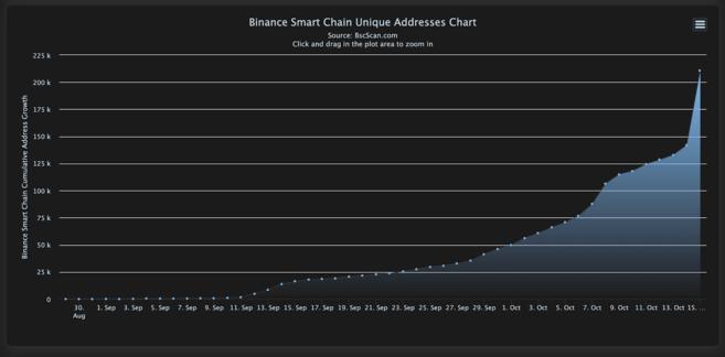 Il numero di indirizzi unici su Binance Smart Chain
