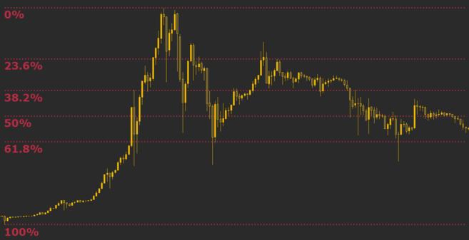 Níveis de Fibonacci atuando como suporte e resistência para o preço do Bitcoin.