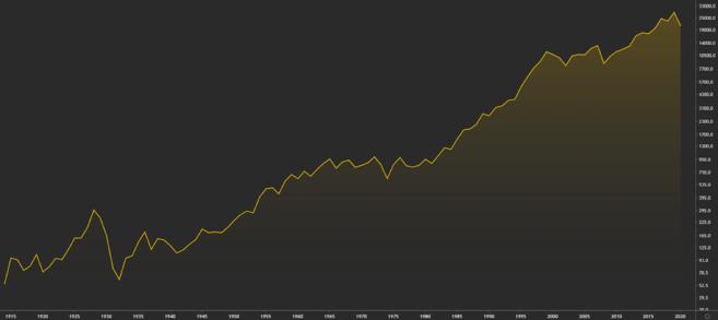 Prestaties van de DJIA sinds 1915.