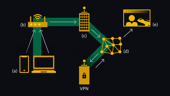 An encrypted tunnel is established between your device and your VPN server.