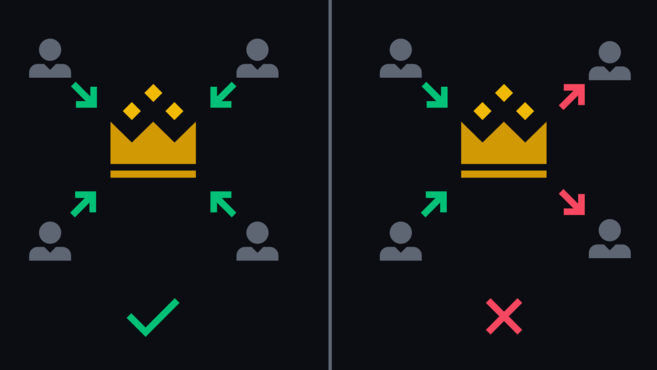 All generals are successful when attacking (left). When some retreat while others attack, they will be defeated (right).