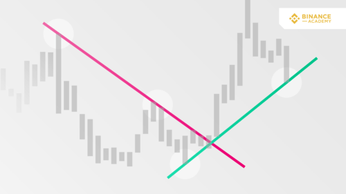Trend Lines Explained