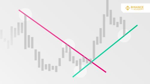 Tổng quan về đường xu hướng thị trường