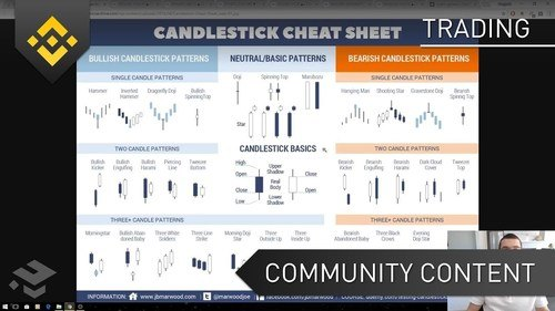 Beginners Candlestick Patterns