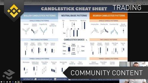 Beginners Candlestick Patterns