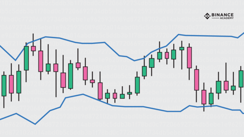 Bollinger Bands Explained
